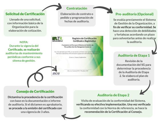 Proceso Certificación ATR